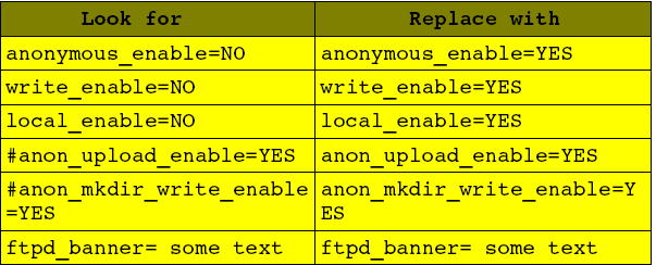 FTP Server in Linux/Ubuntu : Install vsftpd in Linux/Ubuntu (5/6)