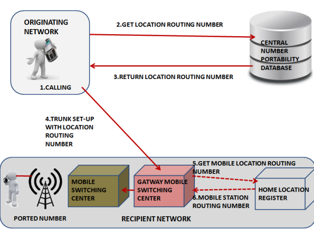 how to call a vnet number from mobile