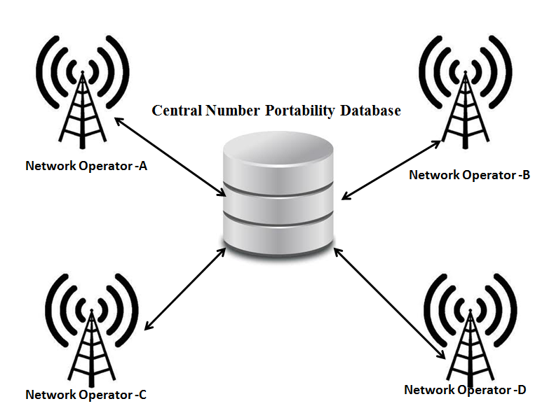 How Mobile Number Portability Works (2/5)
