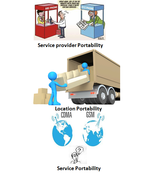 How Mobile Number Portability Works (1/5)