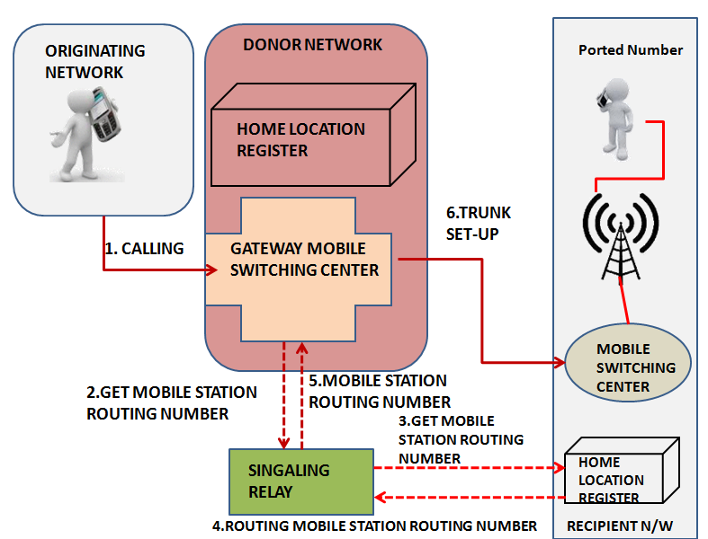 How Mobile Number Portability Works (4/5)
