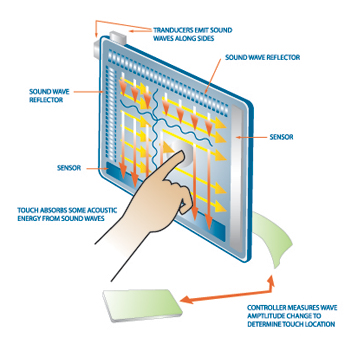 capacitive touch screen working principle pdf